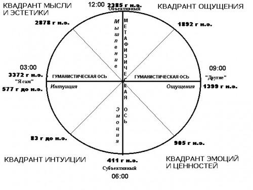 Рис.1 Схема соответствия «космических часов» и психической сферы человека
