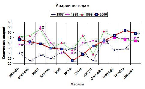 Аварии 1997-2001