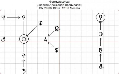 Формула Души Дворкина А.Л.