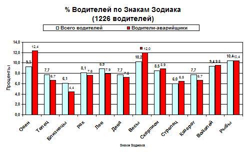 Распределение водителей по знакам Зодиака.